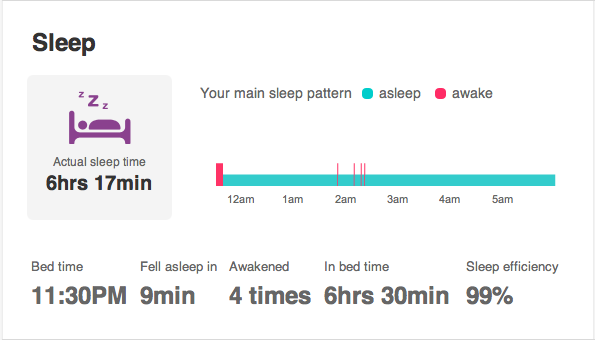 Fitbit website sleep data